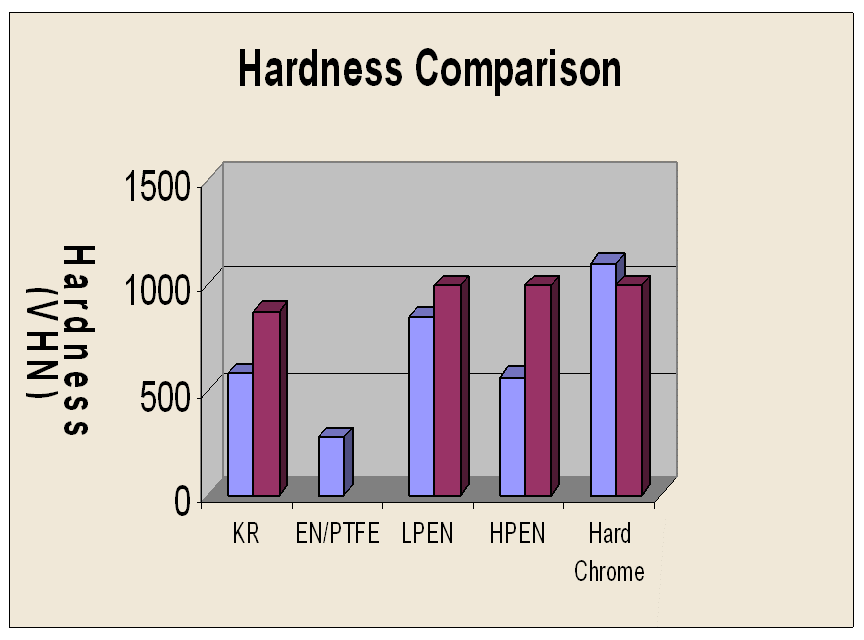 metal coating hardness comparison